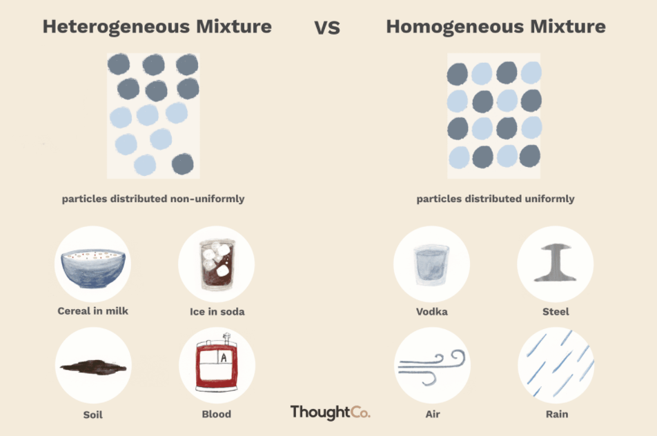 Homogeneous Mixture Examples