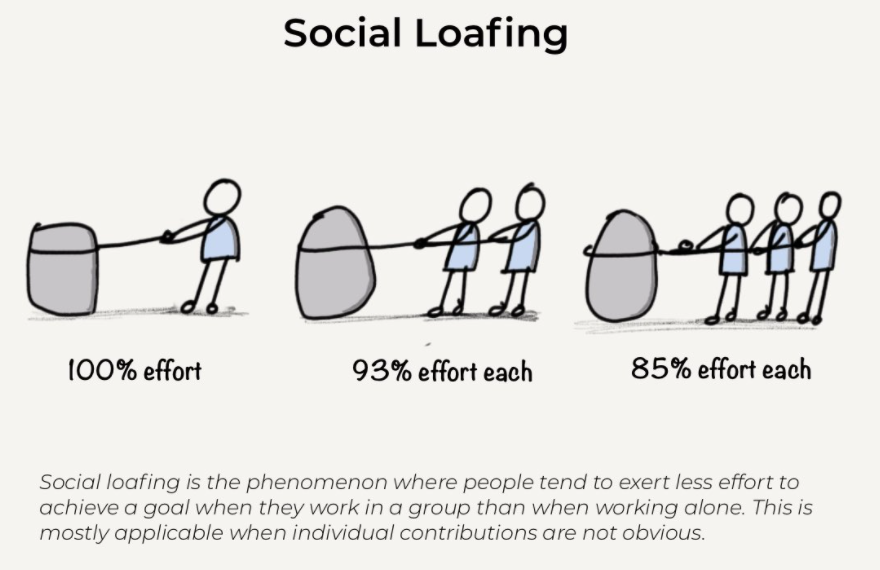 Social Loafing Psychology Definition